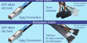 HD SAS Drive Analyzer Cables